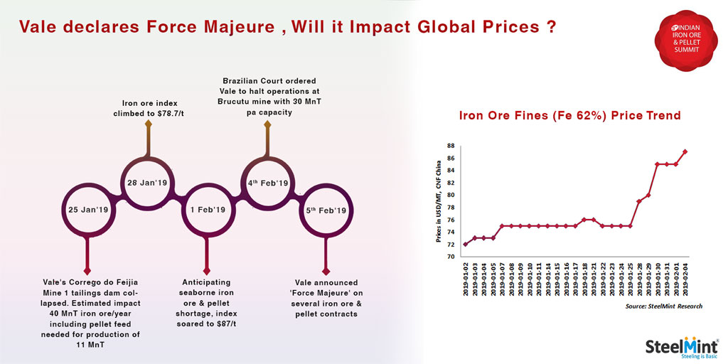 Vale declares Force Majeure , Will it Impact Global Prices