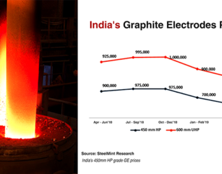 India Graphite Electrodes Price Trend
