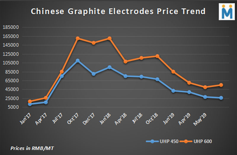 China: Dull EAF Scenario Weigh Graphite Electrodes Prices Down ...